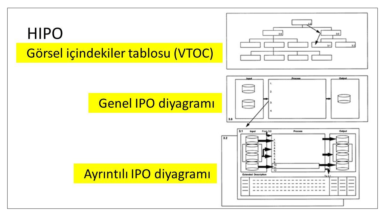 HIPO Görsel içindekiler tablosu (VTOC) Genel IPO diyagramı