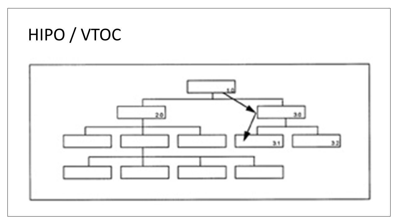 HIPO / VTOC