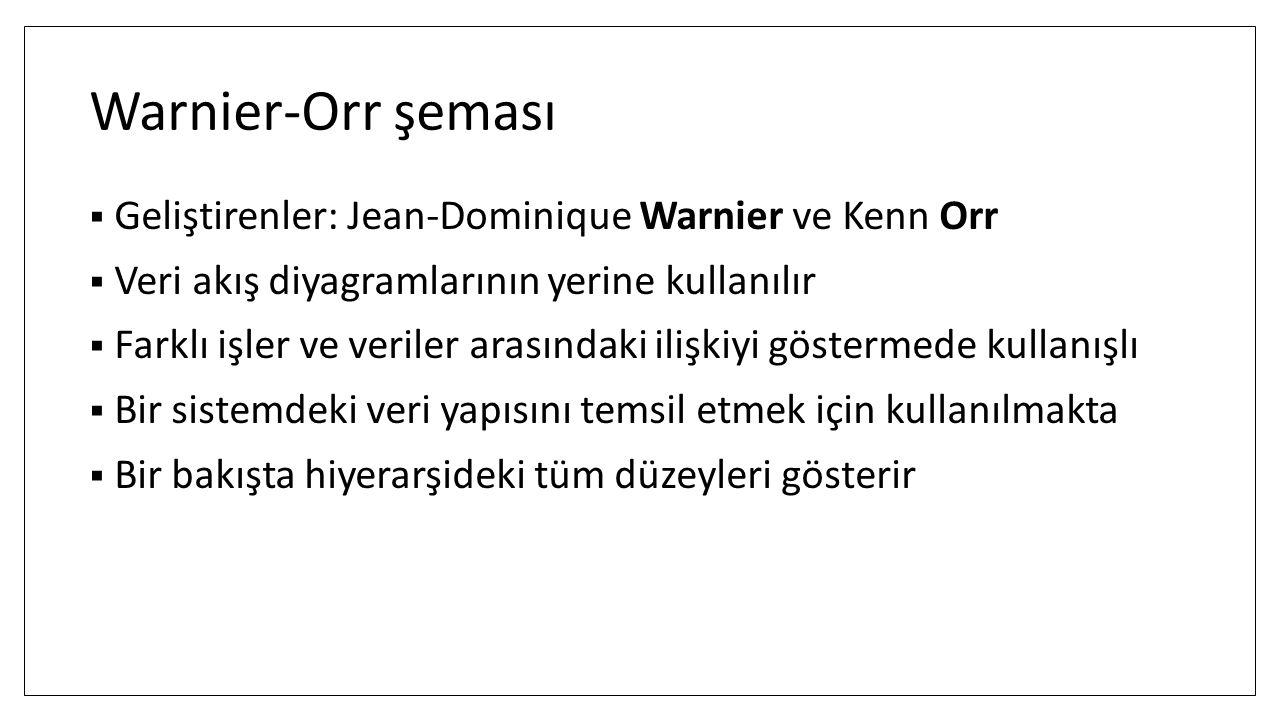 Warnier-Orr şeması Geliştirenler: Jean-Dominique Warnier ve Kenn Orr