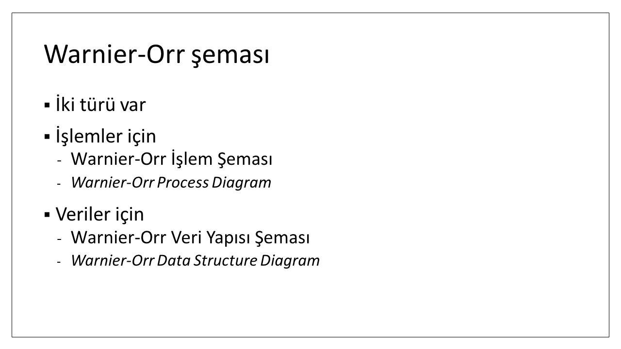 Warnier-Orr şeması İki türü var İşlemler için Veriler için