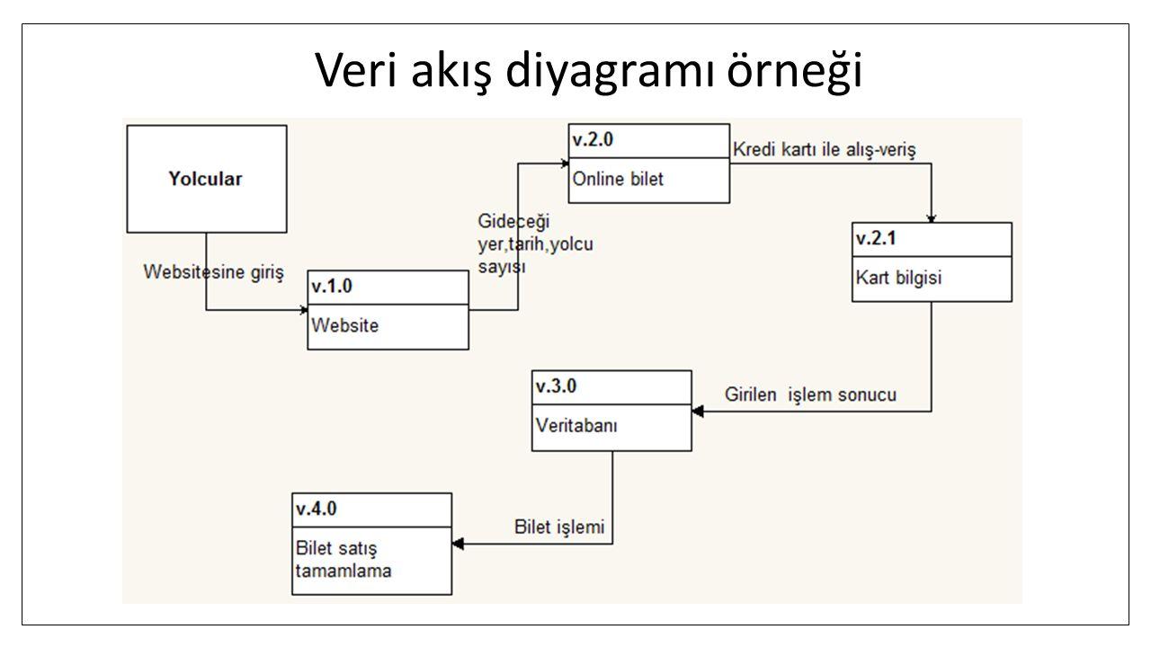 Veri akış diyagramı örneği