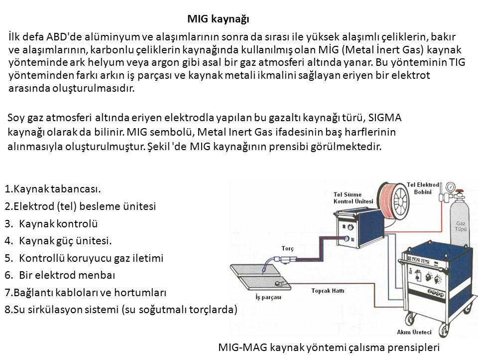 MIG kaynağı