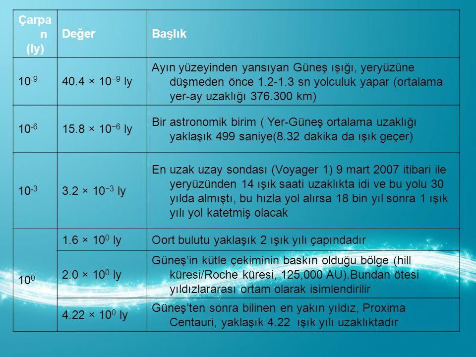 Çarpan (ly) Değer. Başlık. 10-9. 40.4 × 10−9 ly.