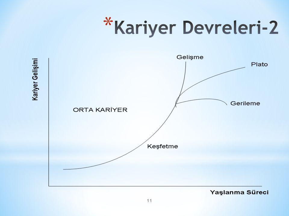 Kariyer Devreleri-2