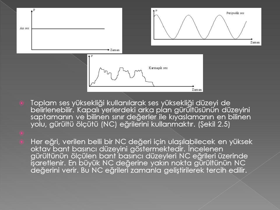 Toplam ses yüksekliği kullanılarak ses yüksekliği düzeyi de belirlenebilir. Kapalı yerlerdeki arka plan gürültüsünün düzeyini saptamanın ve bilinen sınır değerler ile kıyaslamanın en bilinen yolu, gürültü ölçütü (NC) eğrilerini kullanmaktır. (Şekil 2.5)
