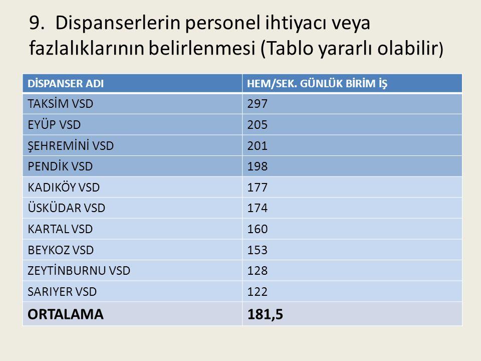 9. Dispanserlerin personel ihtiyacı veya fazlalıklarının belirlenmesi (Tablo yararlı olabilir)