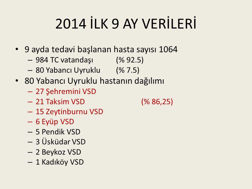 2014 İLK 9 AY VERİLERİ 9 ayda tedavi başlanan hasta sayısı 1064
