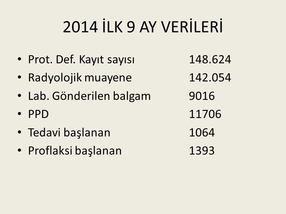 2014 İLK 9 AY VERİLERİ Prot. Def. Kayıt sayısı 148.624