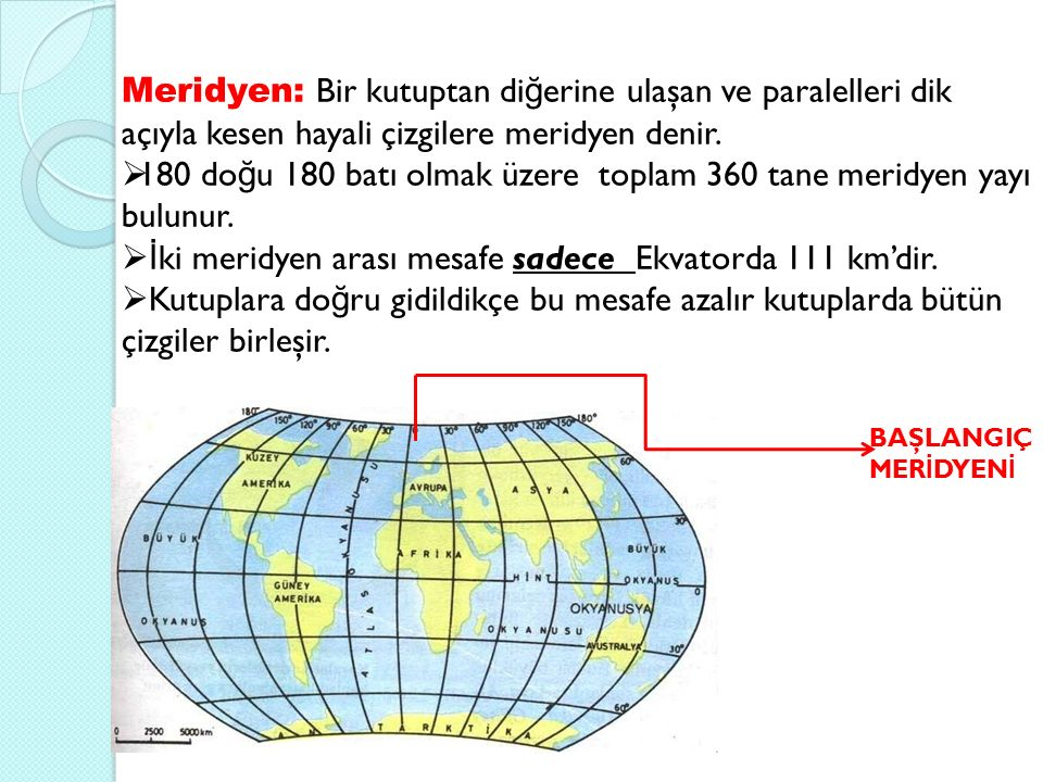 180 doğu 180 batı olmak üzere toplam 360 tane meridyen yayı bulunur.
