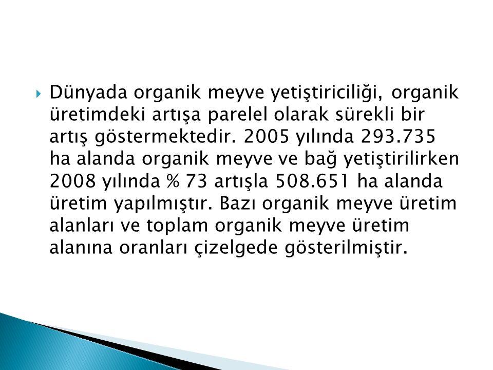 Dünyada organik meyve yetiştiriciliği, organik üretimdeki artışa parelel olarak sürekli bir artış göstermektedir.