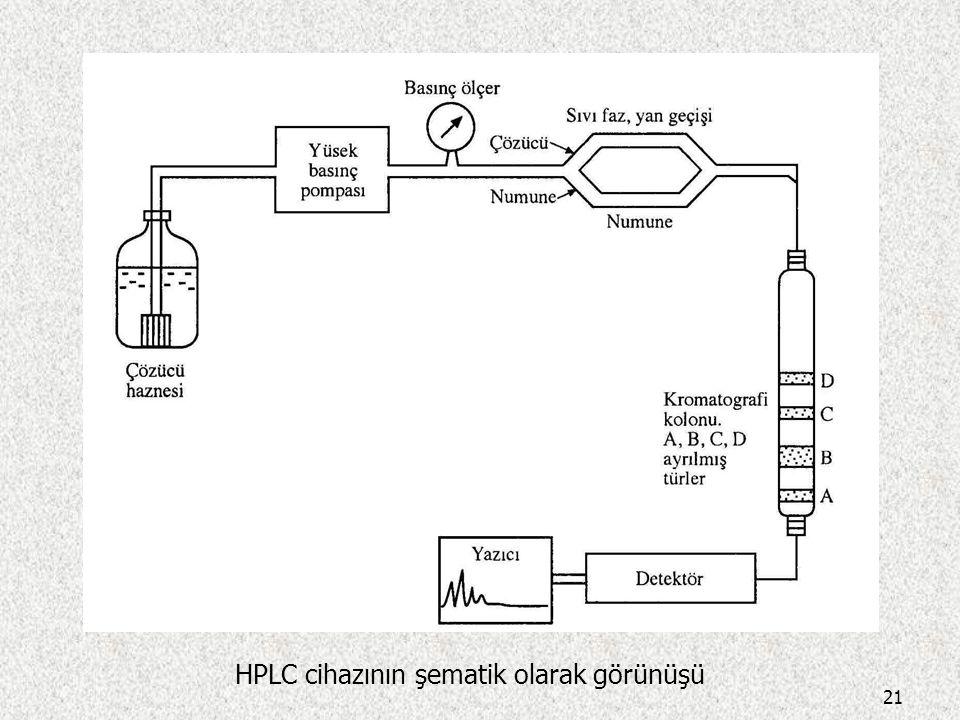 HPLC cihazının şematik olarak görünüşü