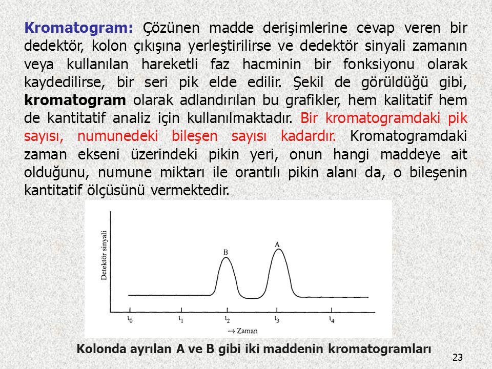 Kolonda ayrılan A ve B gibi iki maddenin kromatogramları