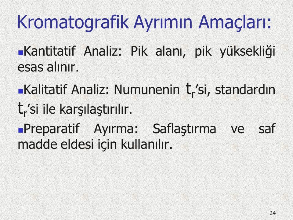 Kromatografik Ayrımın Amaçları: