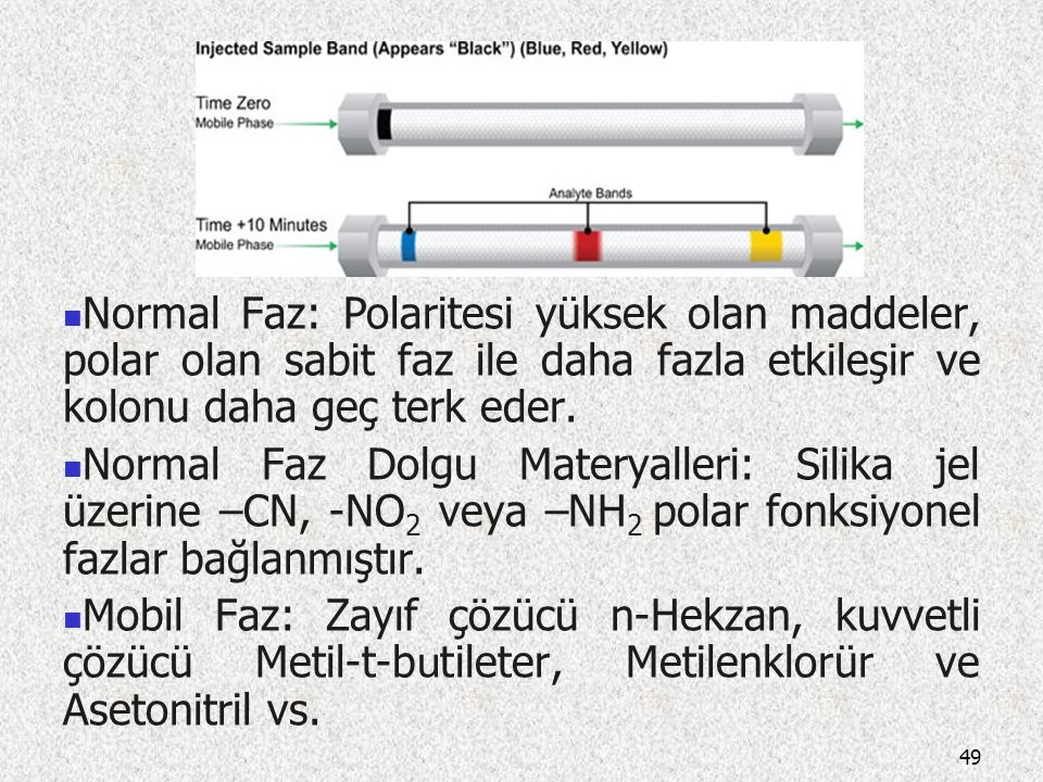 Normal Faz: Polaritesi yüksek olan maddeler, polar olan sabit faz ile daha fazla etkileşir ve kolonu daha geç terk eder.