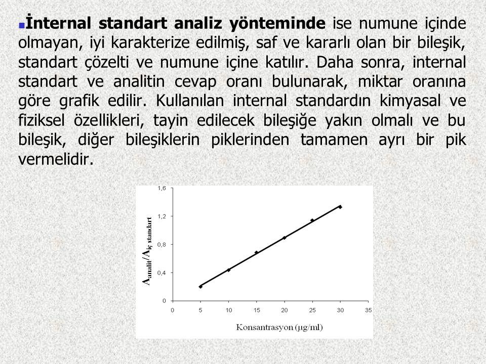 İnternal standart analiz yönteminde ise numune içinde olmayan, iyi karakterize edilmiş, saf ve kararlı olan bir bileşik, standart çözelti ve numune içine katılır. Daha sonra, internal standart ve analitin cevap oranı bulunarak, miktar oranına göre grafik edilir. Kullanılan internal standardın kimyasal ve fiziksel özellikleri, tayin edilecek bileşiğe yakın olmalı ve bu bileşik, diğer bileşiklerin piklerinden tamamen ayrı bir pik vermelidir.