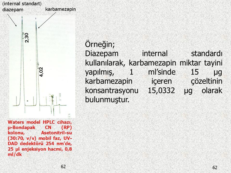 (internal standart) diazepam. karbamezapin. 2,30. Örneğin;