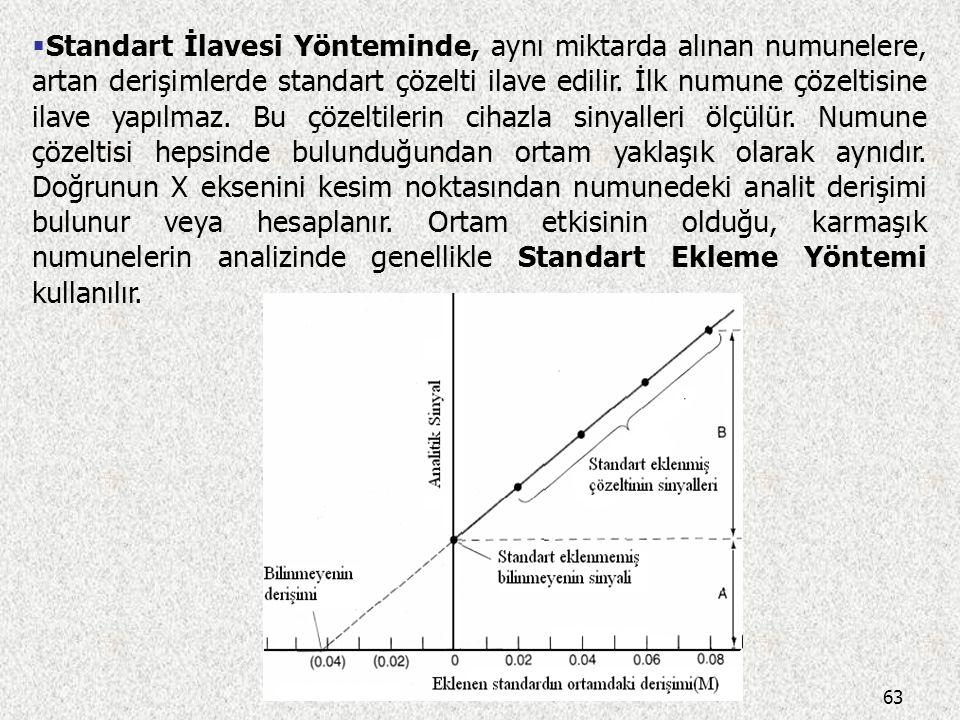Standart İlavesi Yönteminde, aynı miktarda alınan numunelere, artan derişimlerde standart çözelti ilave edilir.