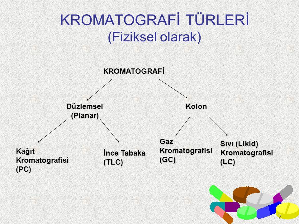 KROMATOGRAFİ TÜRLERİ (Fiziksel olarak)