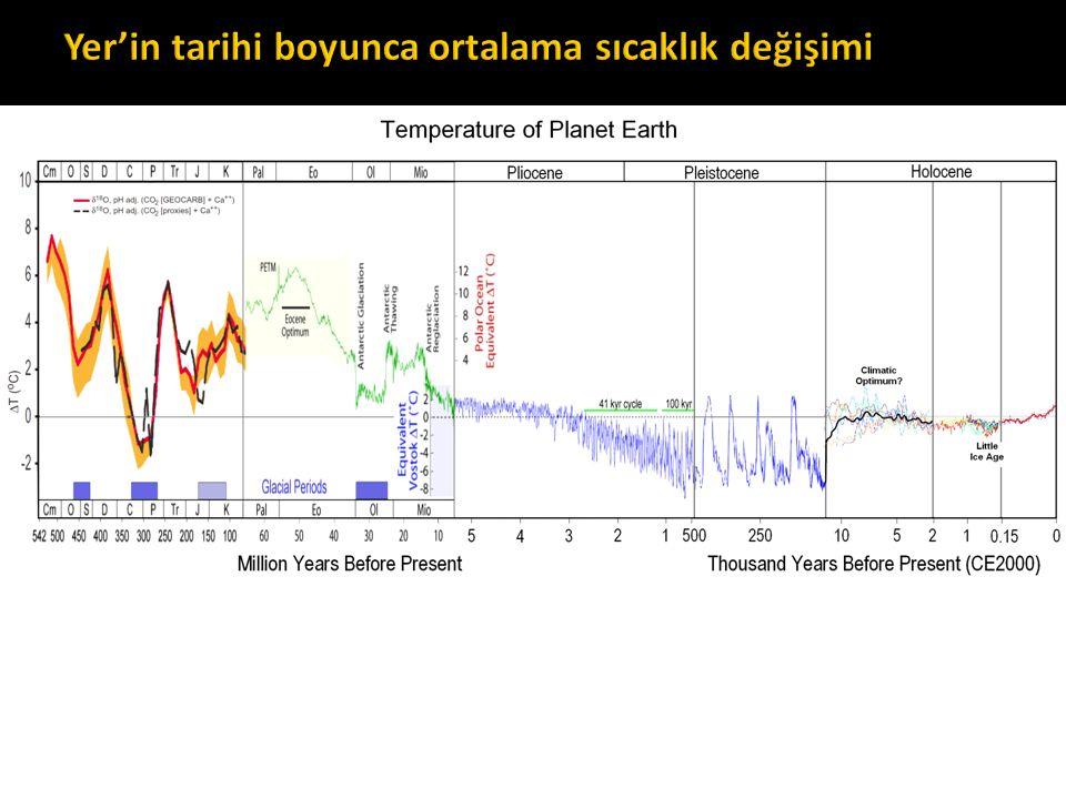Yer'in tarihi boyunca ortalama sıcaklık değişimi