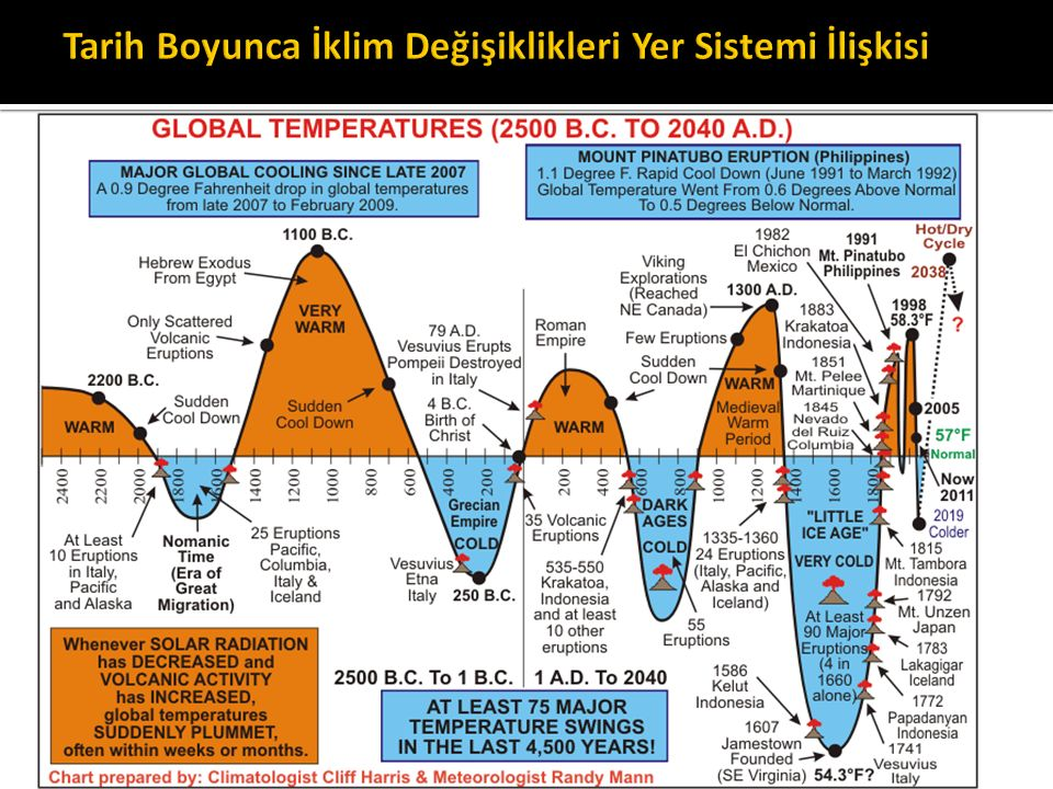 Tarih Boyunca İklim Değişiklikleri Yer Sistemi İlişkisi