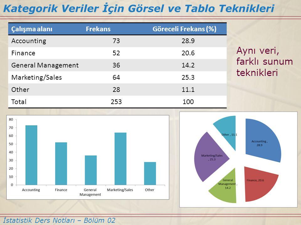 Kategorik Veriler İçin Görsel ve Tablo Teknikleri