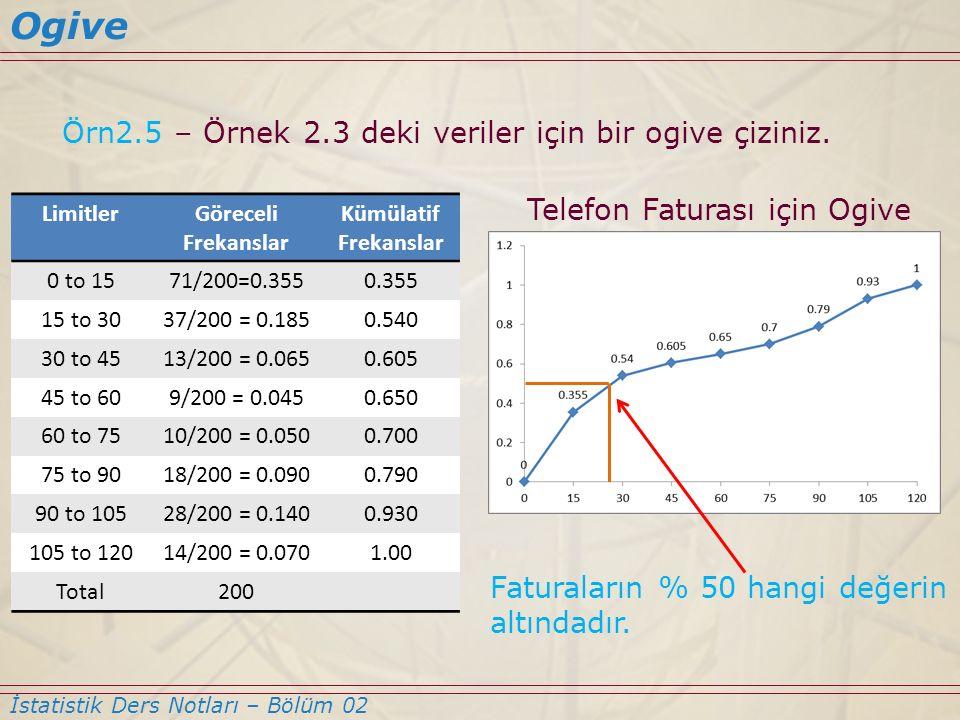 Ogive Örn2.5 – Örnek 2.3 deki veriler için bir ogive çiziniz.