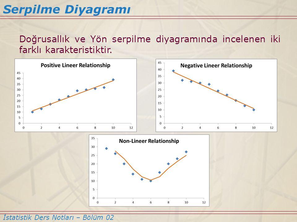 Serpilme Diyagramı Doğrusallık ve Yön serpilme diyagramında incelenen iki farklı karakteristiktir.