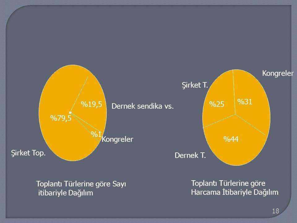 Kongreler Şirket T. %31. %19,5. %25. Dernek sendika vs. %79,5. %1. Kongreler. %44. Şirket Top.