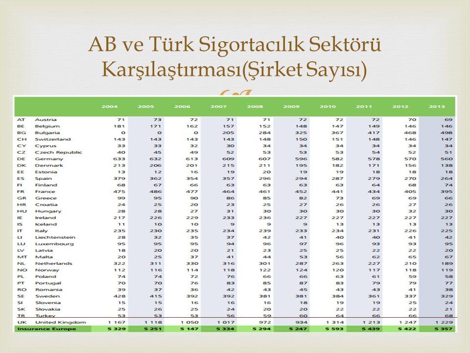 AB ve Türk Sigortacılık Sektörü Karşılaştırması(Şirket Sayısı)