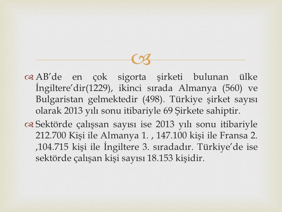AB'de en çok sigorta şirketi bulunan ülke İngiltere'dir(1229), ikinci sırada Almanya (560) ve Bulgaristan gelmektedir (498). Türkiye şirket sayısı olarak 2013 yılı sonu itibariyle 69 Şirkete sahiptir.
