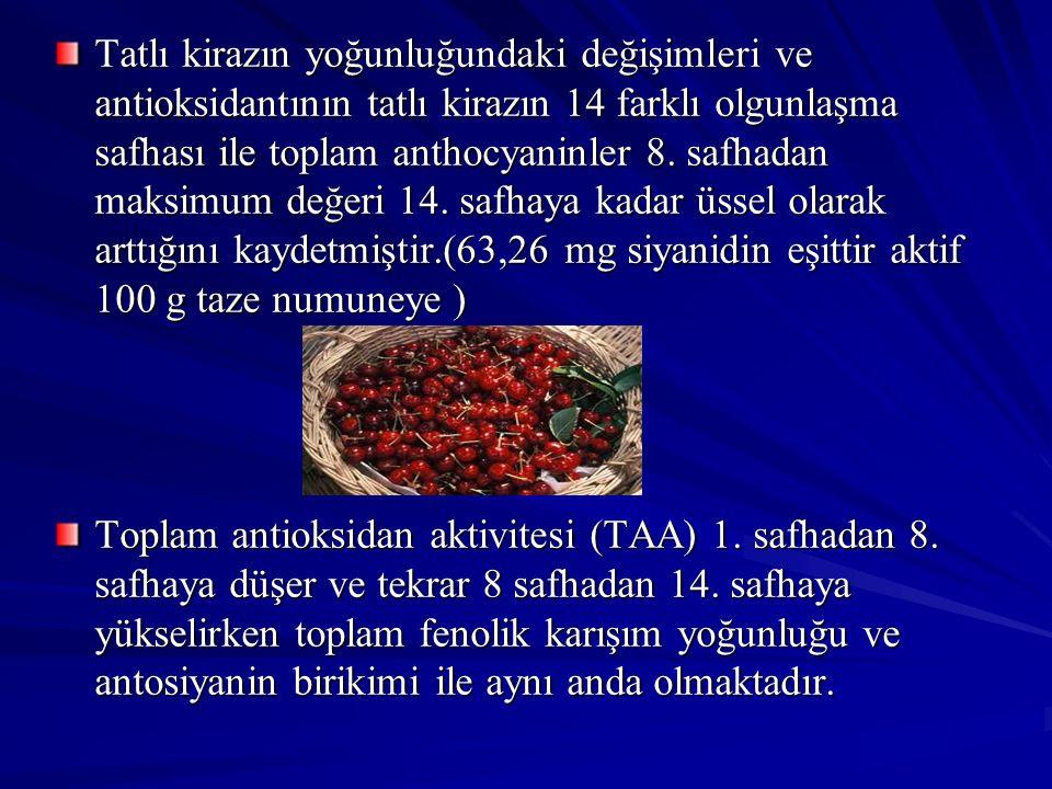 Tatlı kirazın yoğunluğundaki değişimleri ve antioksidantının tatlı kirazın 14 farklı olgunlaşma safhası ile toplam anthocyaninler 8. safhadan maksimum değeri 14. safhaya kadar üssel olarak arttığını kaydetmiştir.(63,26 mg siyanidin eşittir aktif 100 g taze numuneye )