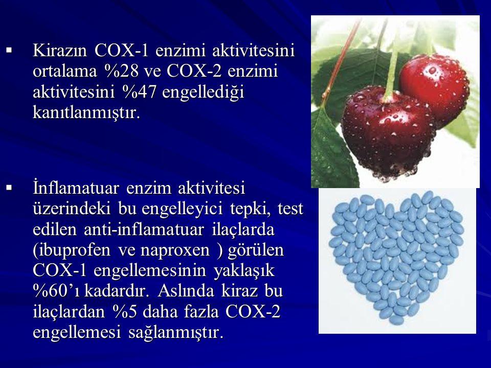 Kirazın COX-1 enzimi aktivitesini ortalama %28 ve COX-2 enzimi aktivitesini %47 engellediği kanıtlanmıştır.