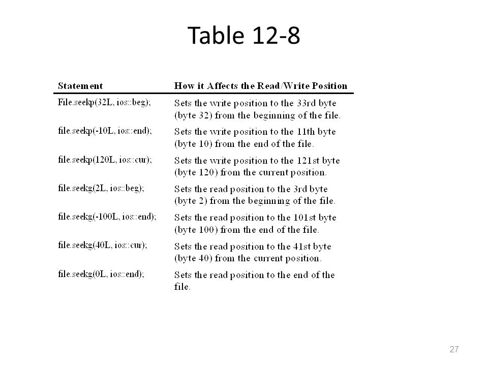 Table 12-8