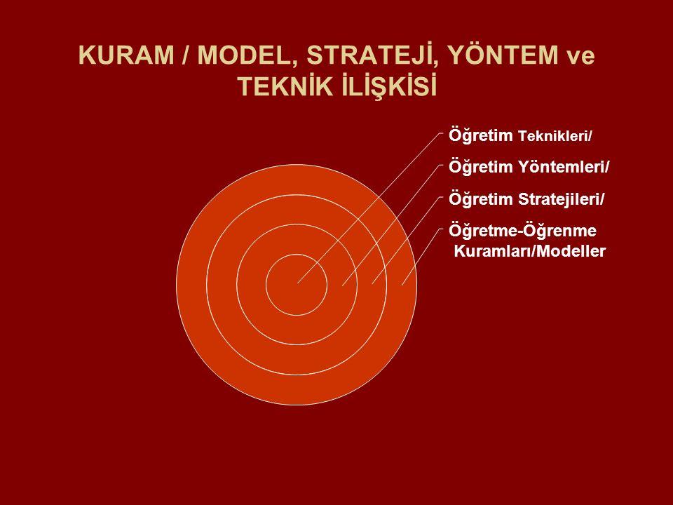 KURAM / MODEL, STRATEJİ, YÖNTEM ve TEKNİK İLİŞKİSİ