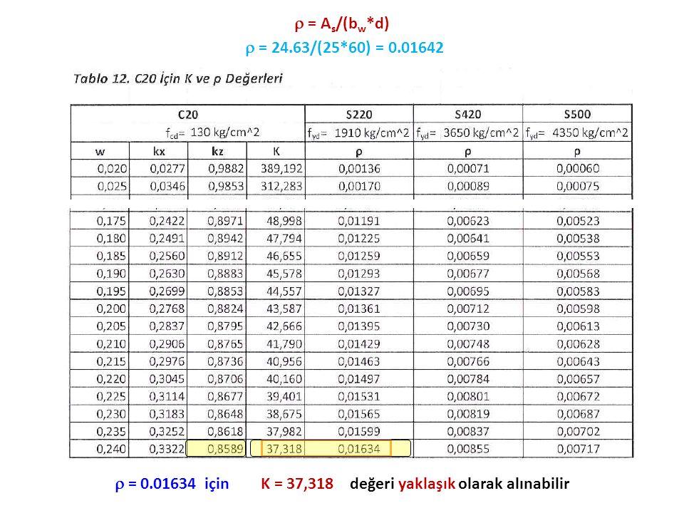  = 0.01634 için K = 37,318 değeri yaklaşık olarak alınabilir