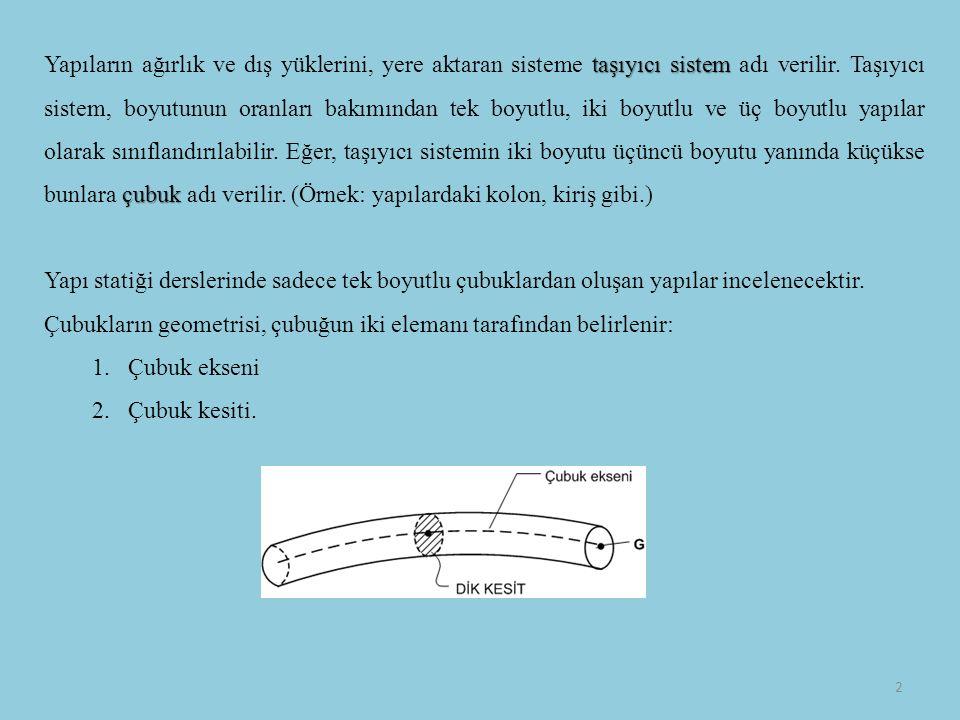 Yapıların ağırlık ve dış yüklerini, yere aktaran sisteme taşıyıcı sistem adı verilir. Taşıyıcı sistem, boyutunun oranları bakımından tek boyutlu, iki boyutlu ve üç boyutlu yapılar olarak sınıflandırılabilir. Eğer, taşıyıcı sistemin iki boyutu üçüncü boyutu yanında küçükse bunlara çubuk adı verilir. (Örnek: yapılardaki kolon, kiriş gibi.)