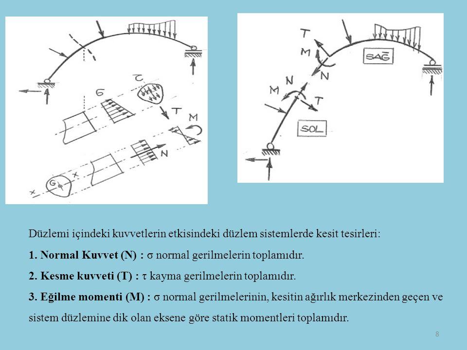 Düzlemi içindeki kuvvetlerin etkisindeki düzlem sistemlerde kesit tesirleri: