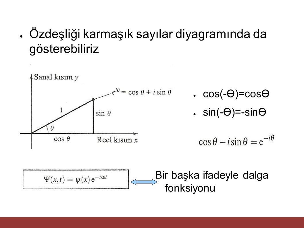 Özdeşliği karmaşık sayılar diyagramında da gösterebiliriz