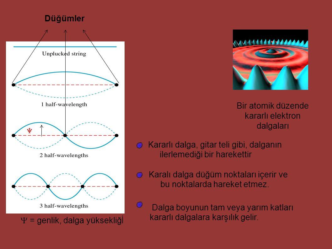 Bir atomik düzende kararlı elektron dalgaları