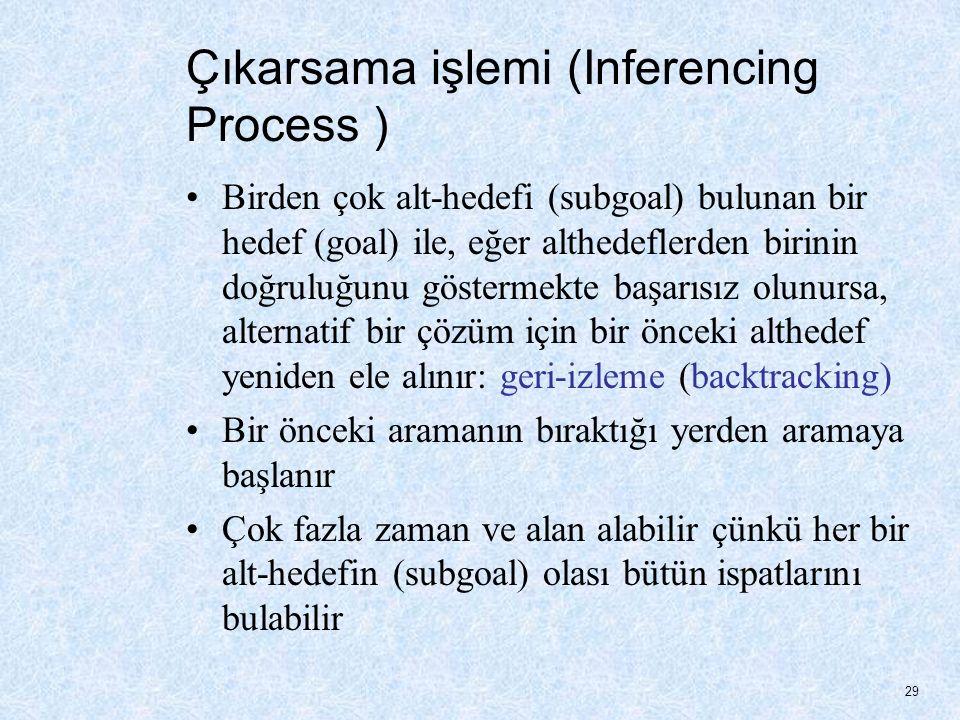 Çıkarsama işlemi (Inferencing Process )