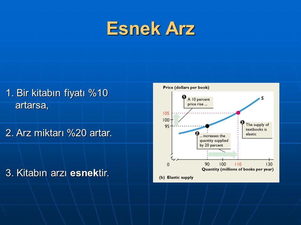 Esnek Arz 1. Bir kitabın fiyatı %10 artarsa, 2. Arz miktarı %20 artar.