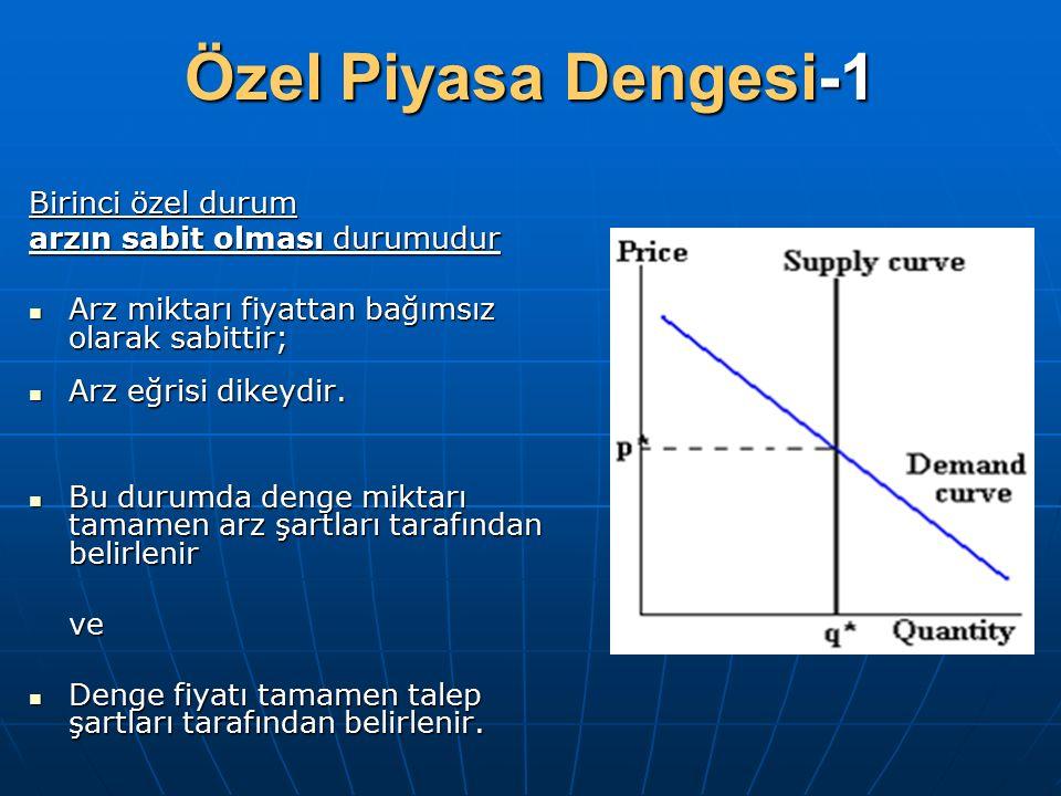 Özel Piyasa Dengesi-1 Birinci özel durum arzın sabit olması durumudur