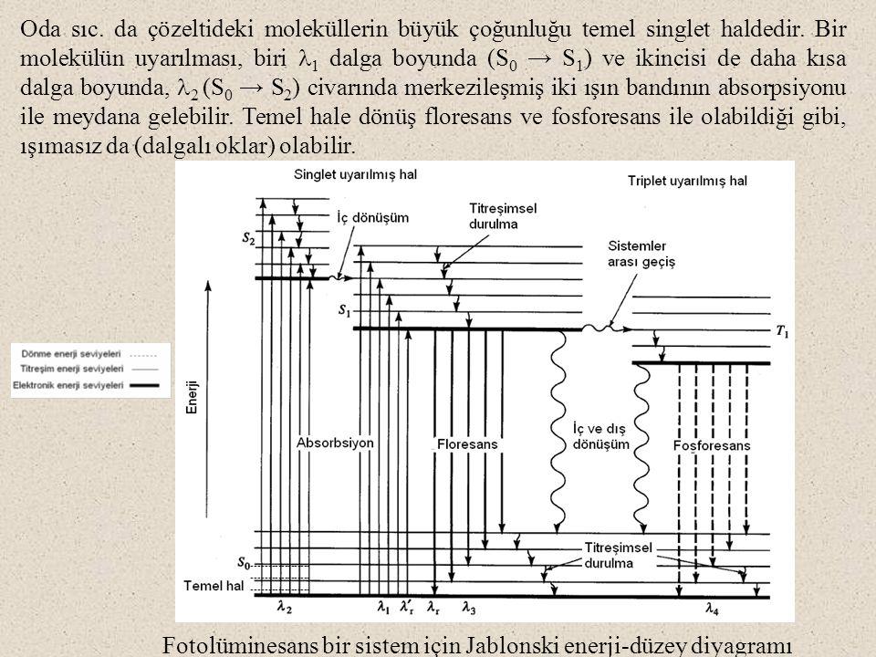 Fotolüminesans bir sistem için Jablonski enerji-düzey diyagramı