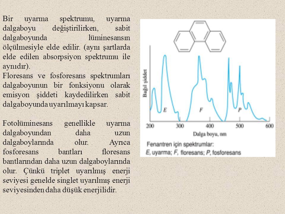 Bir uyarma spektrumu, uyarma dalgaboyu değiştirilirken, sabit dalgaboyunda lüminesansın ölçülmesiyle elde edilir. (aynı şartlarda elde edilen absorpsiyon spektrumu ile aynıdır).