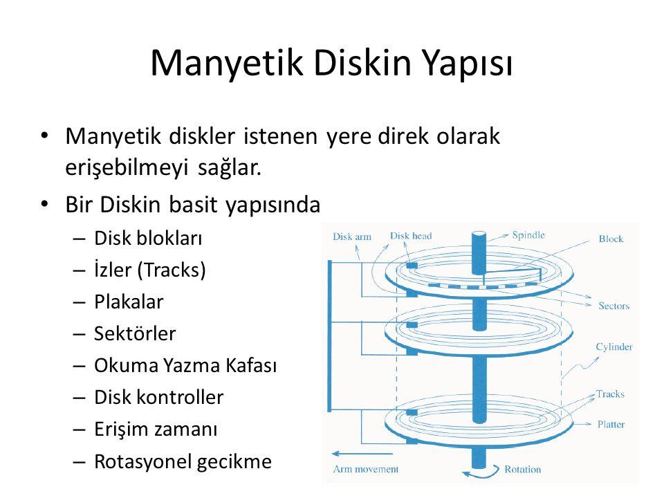 Manyetik Diskin Yapısı