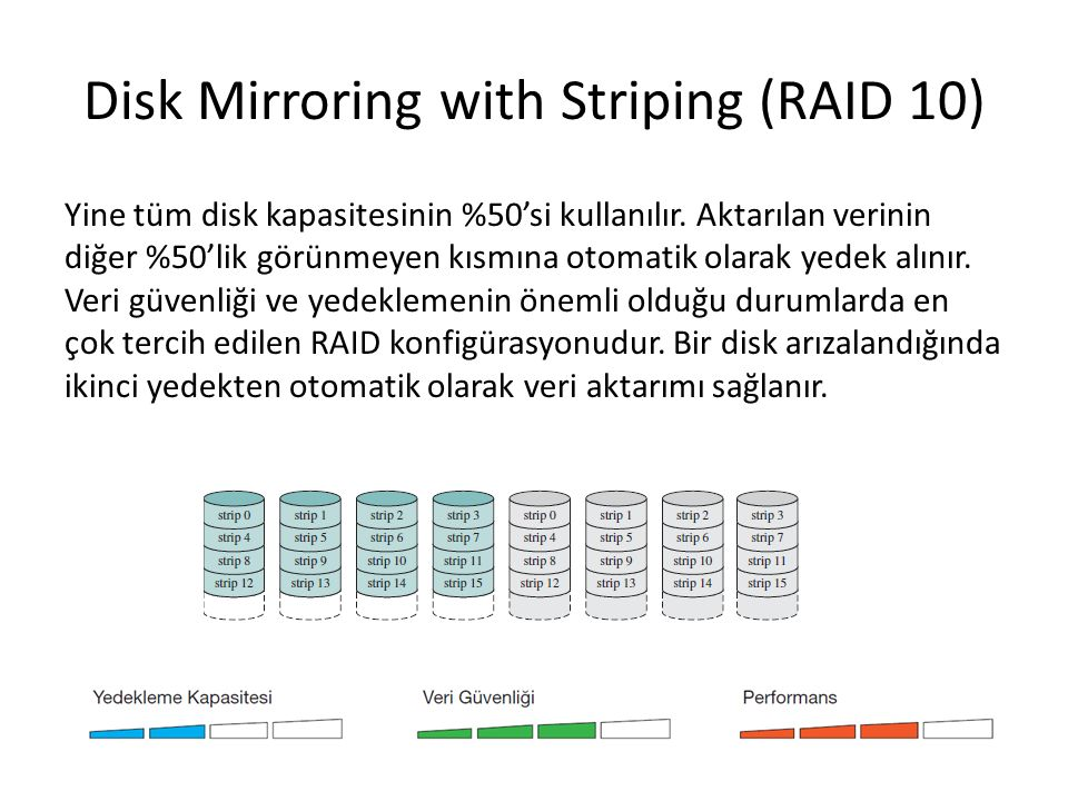 Disk Mirroring with Striping (RAID 10)