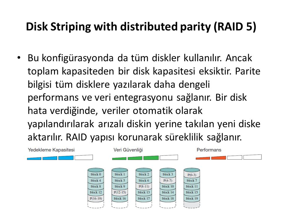 Disk Striping with distributed parity (RAID 5)