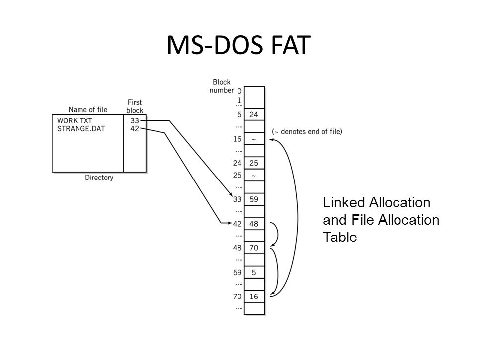 MS-DOS FAT Linked Allocation and File Allocation Table