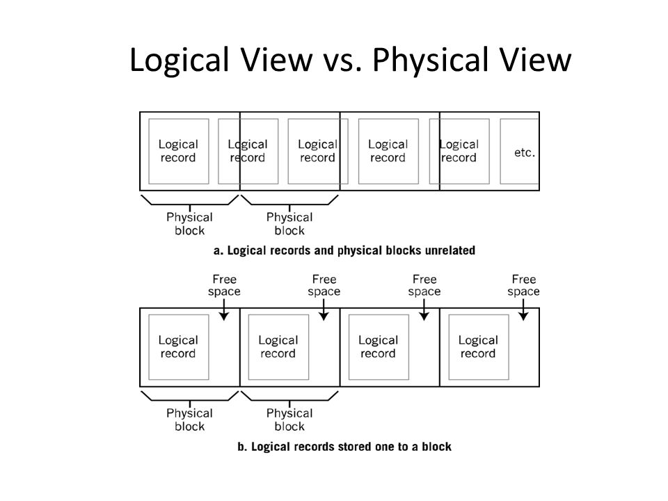 Logical View vs. Physical View