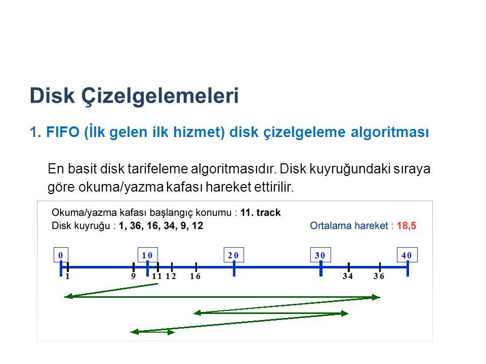 Disk Çizelgelemeleri 1. FIFO (İlk gelen ilk hizmet) disk çizelgeleme algoritması.